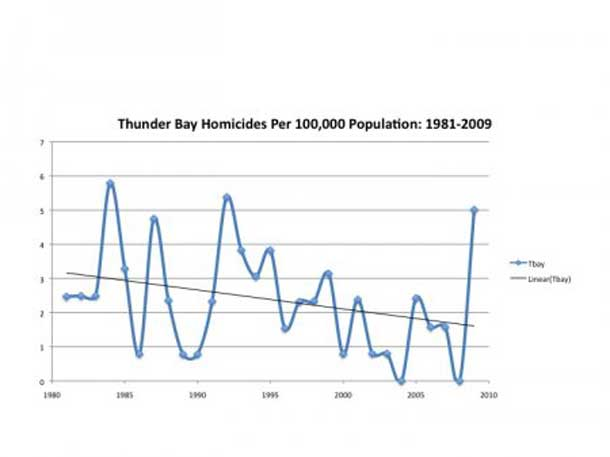 Measuring Crime in Thunder Bay