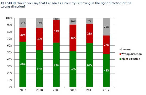 Nanos / IRPP Mood of Canada Survey shows growing numbers of Canadians not sure of direction country is heading