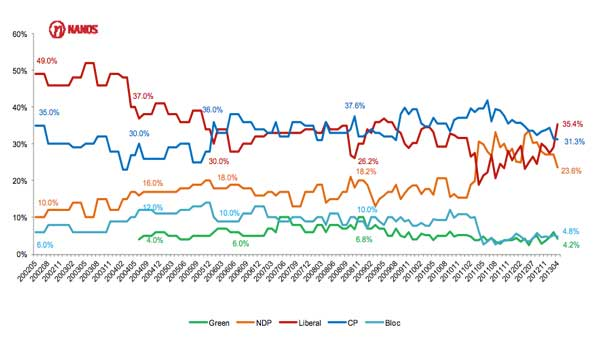 Nanos Poll &#8211; Liberals on top
