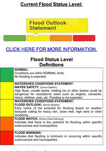 Flood Outlook