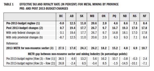 Mining Tax rates