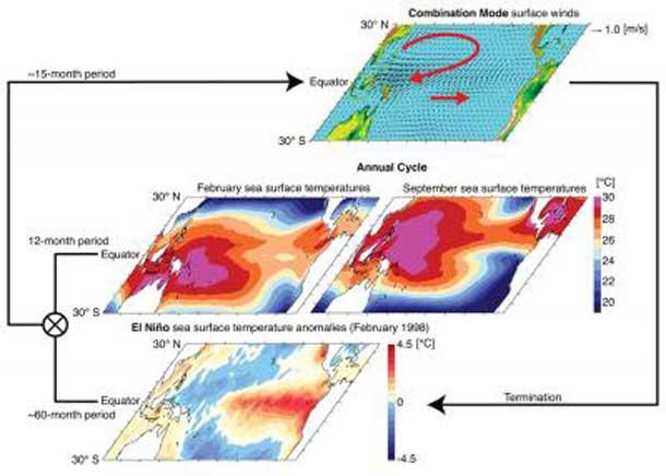 El Nino Climate Impact
