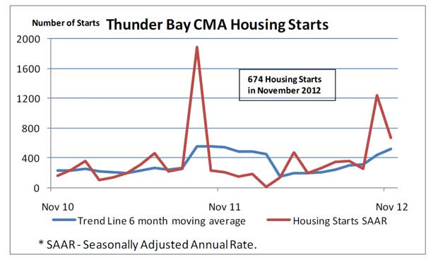 Housing Starts in November down in Thunder Bay