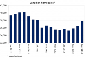 Canadian real estate residential prices climb higher