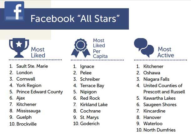 Facebook Superstars