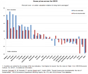 Global Real Estate House Prices