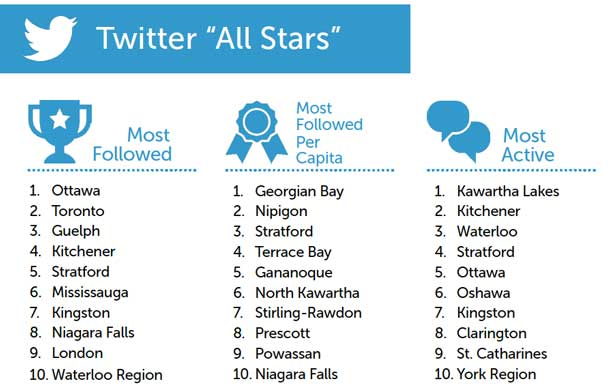 Twitter Superstars