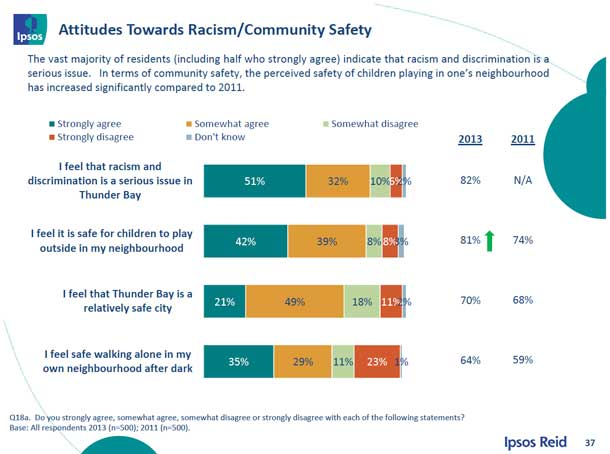 The Ipsp Reid Survey found a majority of residents are concerned over incidents of racism in Thunder Bay