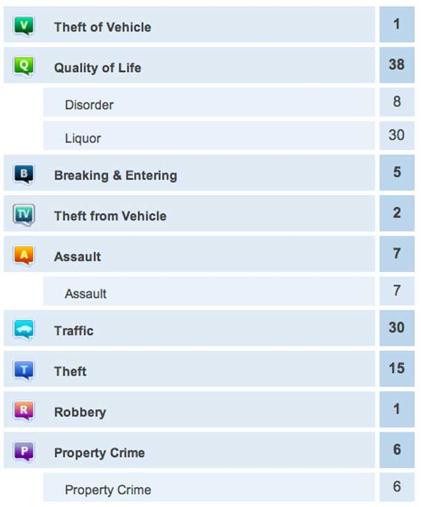 Crime Report July 19 2013