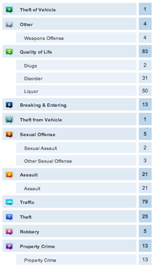 Crime Report July 3-4 2013