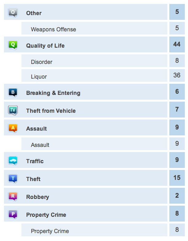 Crime Report August 2 2013