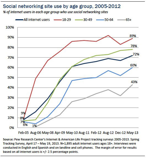 Internet by age group in USA - Pew Media Centre