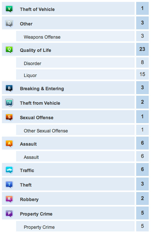 Thunder Bay Police were busy over the past 24 hours.