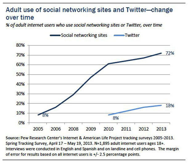 Pew Media Centre Twitter use