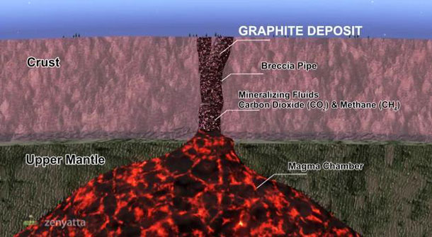"Zenyatta - Albany deposit as a ""vein-type graphite breccia."""