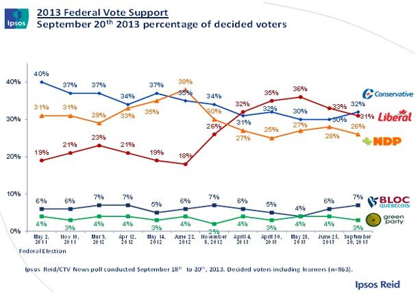 Ipsos Reid Poll