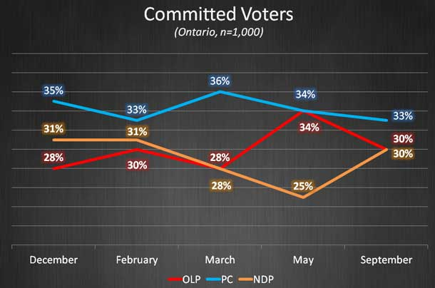 """Abacus Data states, """"With Ontario's legislative assembly returning this week and the three main parties coming to terms with the results of the five by-elections in July, there has been some movement in vote intentions in the province changed""""."""
