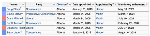 Elected Senators from Alberta.
