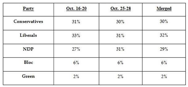 Ipsos Reid Poll Senate Scandal