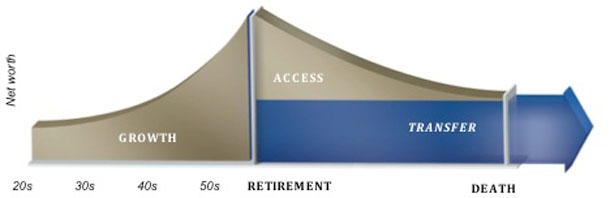An example of what your net worth might look like during your lifetime