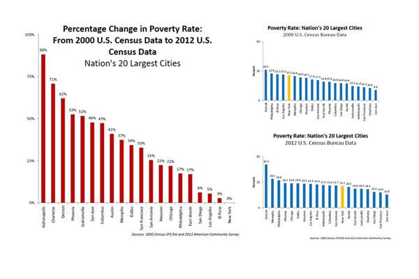 New york fighting poverty