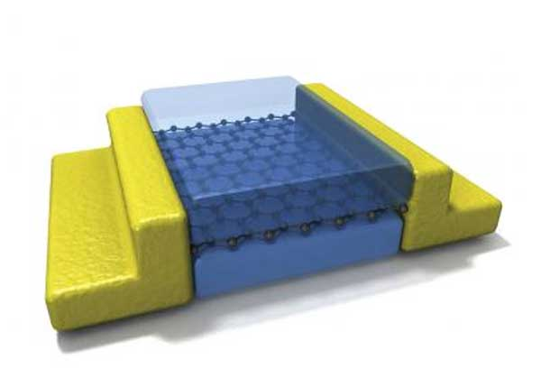 After first encapsulating graphene in boron nitride, the multilayer stack is etched to expose only the very edge of the two-dimensional graphene layer. Electrical contact is then made by metalizing along this one-dimensional edge.  Credit: Columbia Engineering; illustration, Cory Dean
