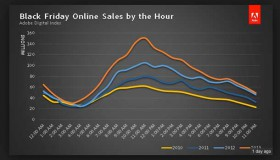 "The real-time Adobe Dig­i­tal Index results are in: Online shop­ping trends indi­cate that con­sumers took full advan­tage of their mobile devices to ""shop on the sly"" on Thanks­giv­ing Day and ""omnishop"" while in stores on Black Friday."