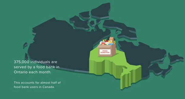 Food Banks in Ontario are growing at 18% annually