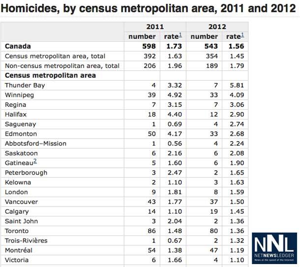Homicides by Census Statistics Canada