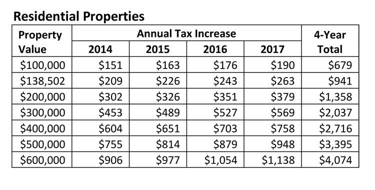 Tax Hikes Projected