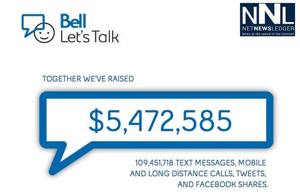 Bell Let's Talk Day raised $5.4million.
