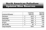 North American Palladium Lac del Iles Mine Update
