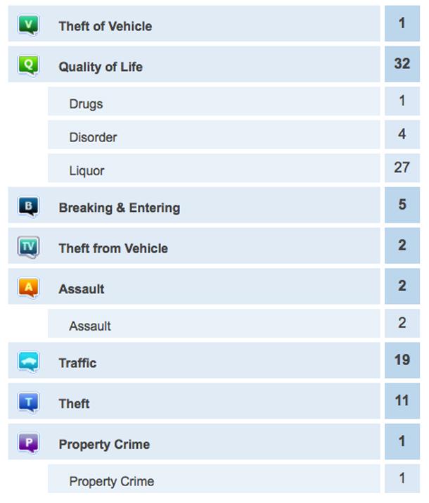 Thunder Bay Crime Report