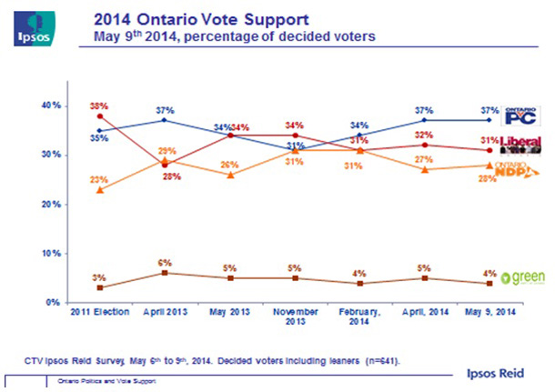 Ipsos Poll for Ontario Political Race May 10 2014