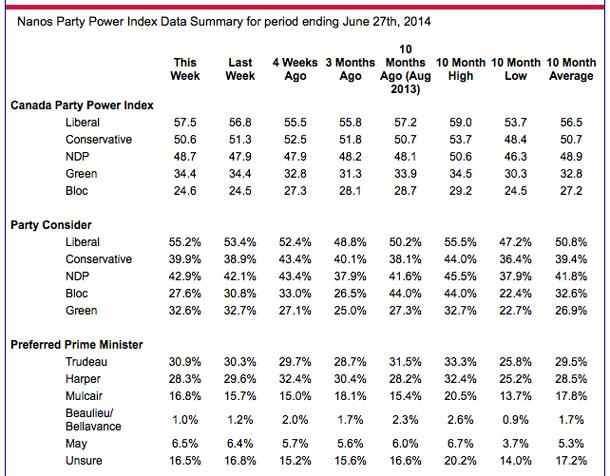 Nanos Poll July 2014
