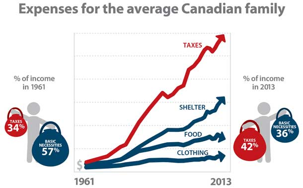 Fraser Institute says taxes are costing the average family more than any other expense they have.