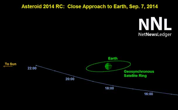 A small asteroid will pass near Earth on Sunday