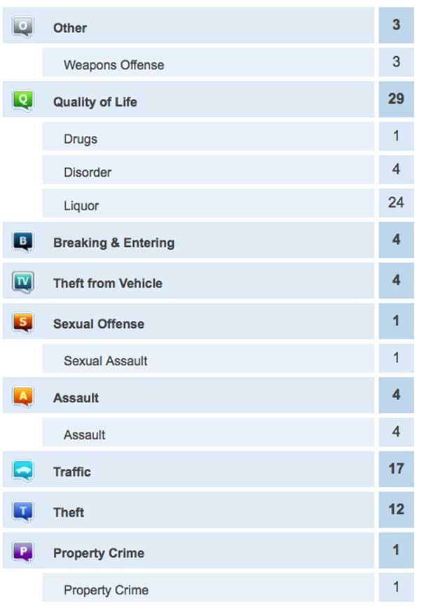 October 8 2014 Crime Report