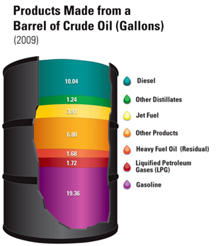 Each barrel of oil produces gasoline, diesel fuel, jet fuel, and other commodities
