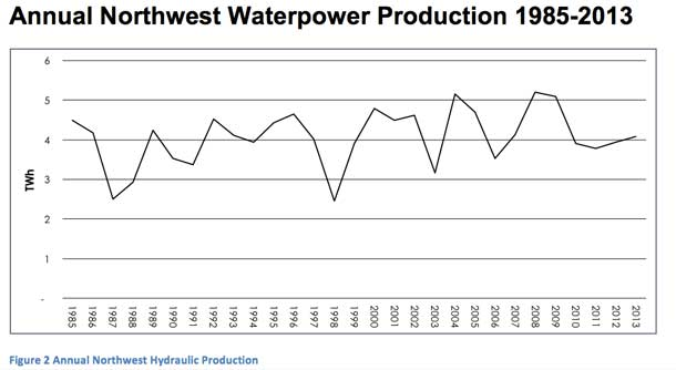 Annual Northwest Waterpower Production 1985-2013