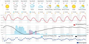 Weather Outlook for Thunder Bay