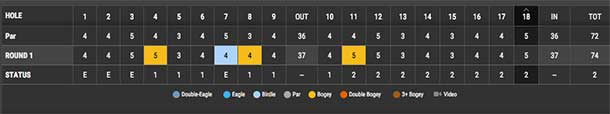 Even DeGrazia is two over. If the putter were working he figures he could have been a lot lower.
