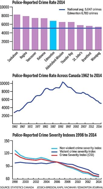 Statistics Canada Crime