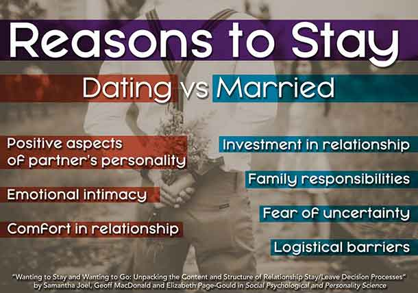 These are reasons to stay differed depending on whether individuals were dating or married. CREDIT: University of Utah