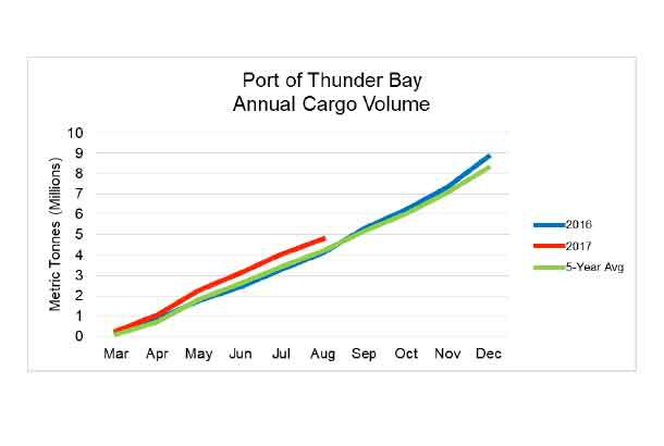 Chart of Port of Thunder Bay cargo numbers