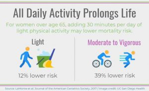 A recent study at UC San Diego School of Medicine reports that light physical lowers mortality risks for women age 65 and older. - CREDIT JAGS