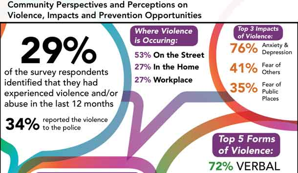 Community Perspectives on Violence in Thunder Bay