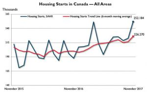 November saw a large gain in housing starts in Canada