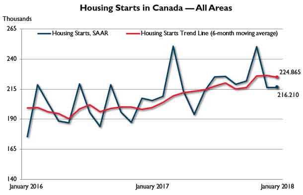 Housing Starts Trend across Canada