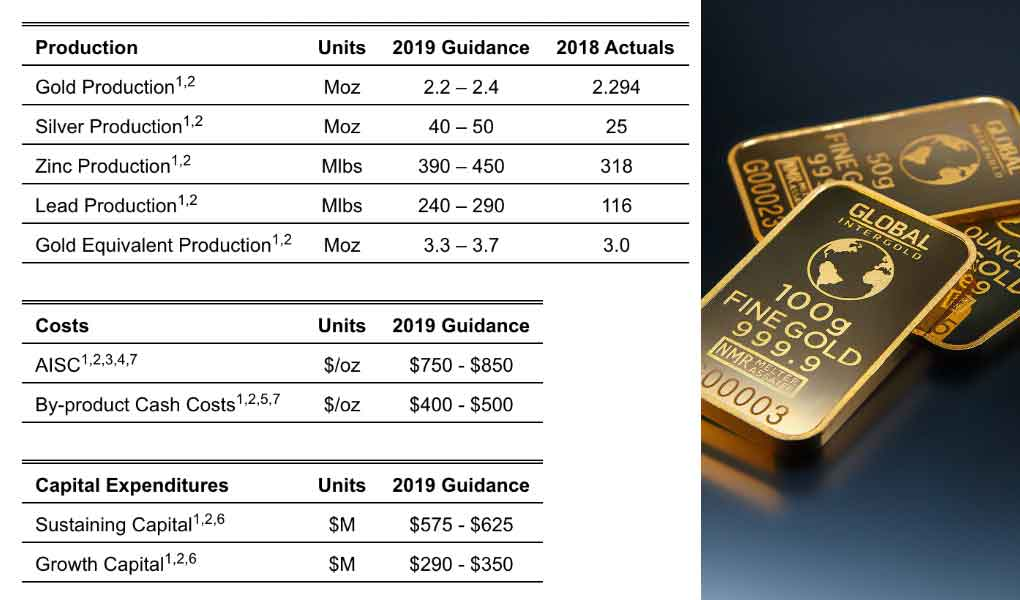 Goldcorp Update